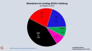 Wilfried Haslauer wird sich mit dieser neuen Mandatsverteilung künftig einen neuen Regierungspartner suchen müssen. Mit den drei Mandaten der Grünen lässt sich eine Mehrheit im Landtag nicht mehr erreichen. (Grafik: Kommunalnet, Quelle: salzburg.gv.at)